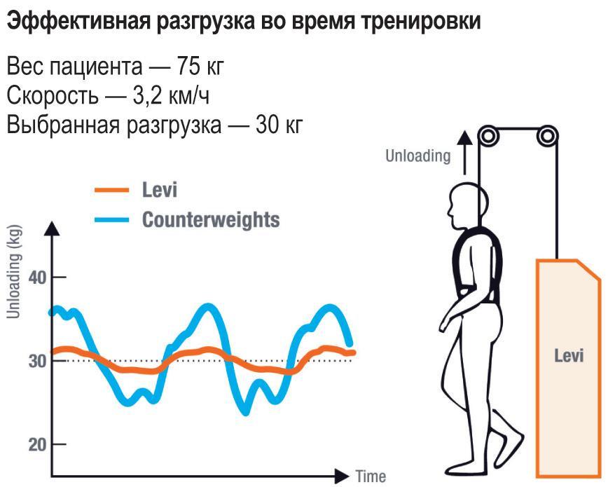 Точная динамическая поддержка массы тела